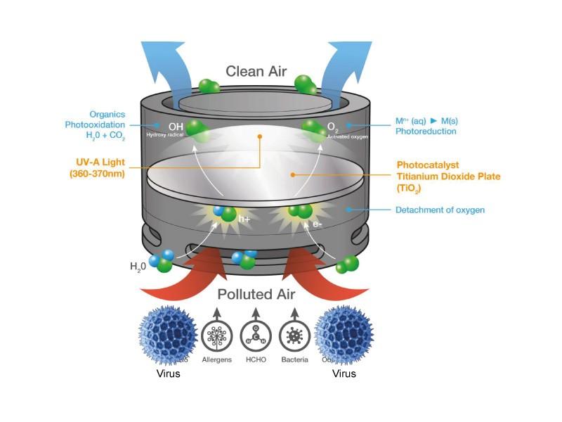 OSRAM Mini Air Purifier w / LED UVA & FIL.TiO2